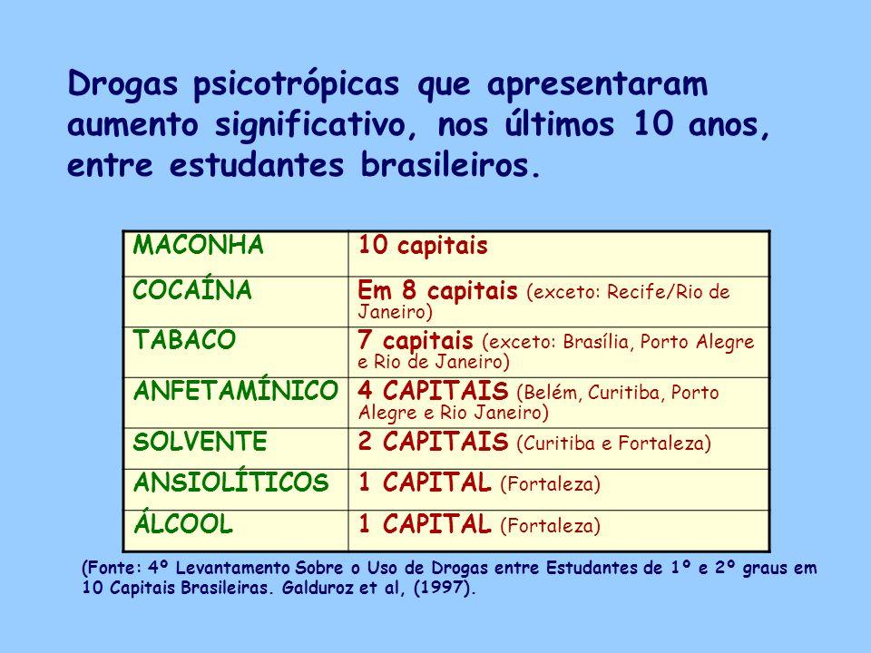 MACONHA10 capitais COCAÍNA Em 8 capitais (exceto: Recife/Rio de Janeiro) TABACO 7 capitais (exceto: Brasília, Porto Alegre e Rio de Janeiro) ANFETAMÍN