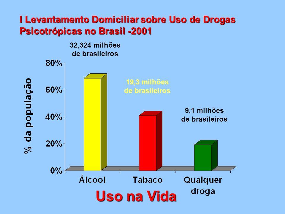 3,2 milhões de brasileiros Uso na Vida 2,7 milhões de brasileiros 1,3 milhões de brasileiros 0,7 milhões de brasileiros 0,29 milhões de brasileiros I Levantamento Domiciliar sobre Uso de Drogas Psicotrópicas no Brasil -2001