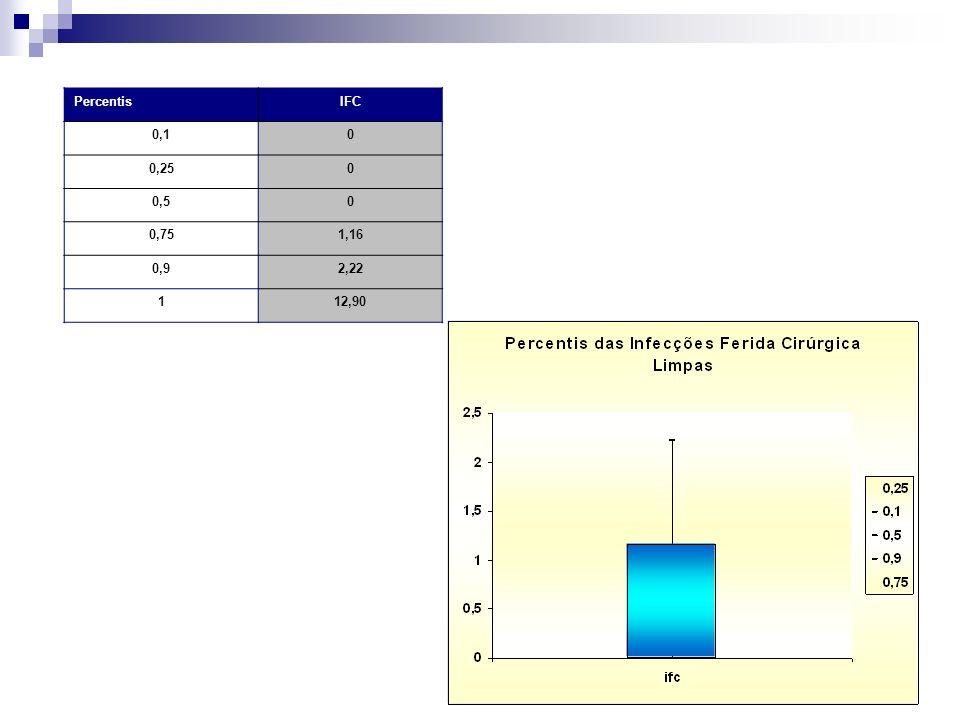 PercentisIFC 0,10 0,250 0,50 0,751,16 0,92,22 112,90