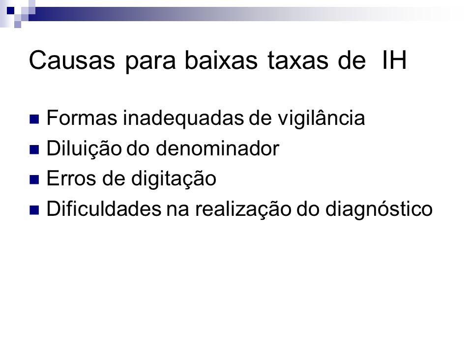 Causas para baixas taxas de IH Formas inadequadas de vigilância Diluição do denominador Erros de digitação Dificuldades na realização do diagnóstico