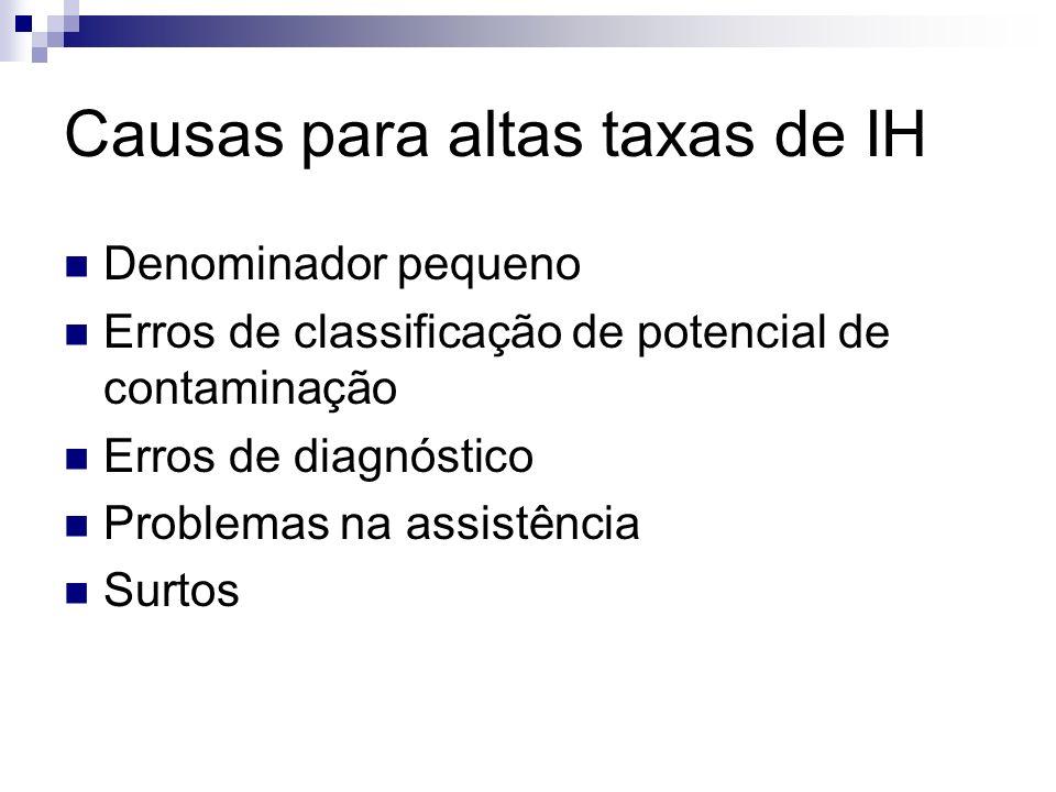 Causas para altas taxas de IH Denominador pequeno Erros de classificação de potencial de contaminação Erros de diagnóstico Problemas na assistência Su
