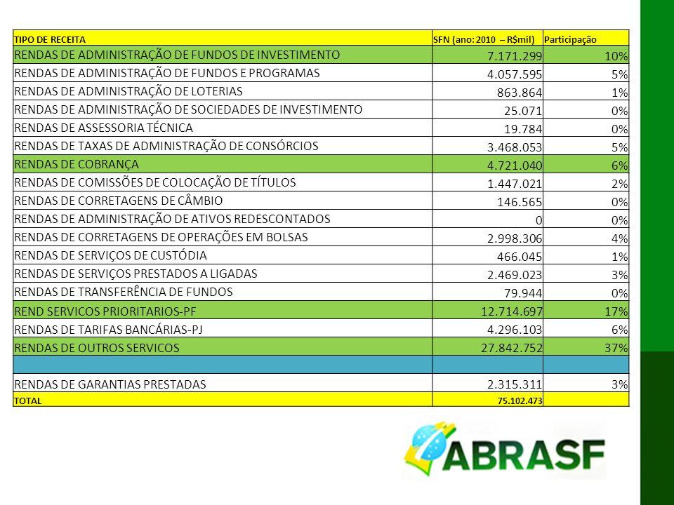 IX ENAT MODELO CONCEITUAL DA DES-IF TIPO DE RECEITASFN (ano: 2010 – R$mil)Participação RENDAS DE ADMINISTRAÇÃO DE FUNDOS DE INVESTIMENTO 7.171.29910%