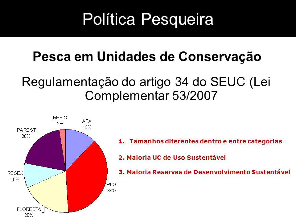 Política Pesqueira Regulamentação do artigo 34 do SEUC (Lei Complementar 53/2007 Pesca em Unidades de Conservação 2. Maioria UC de Uso Sustentável 3.