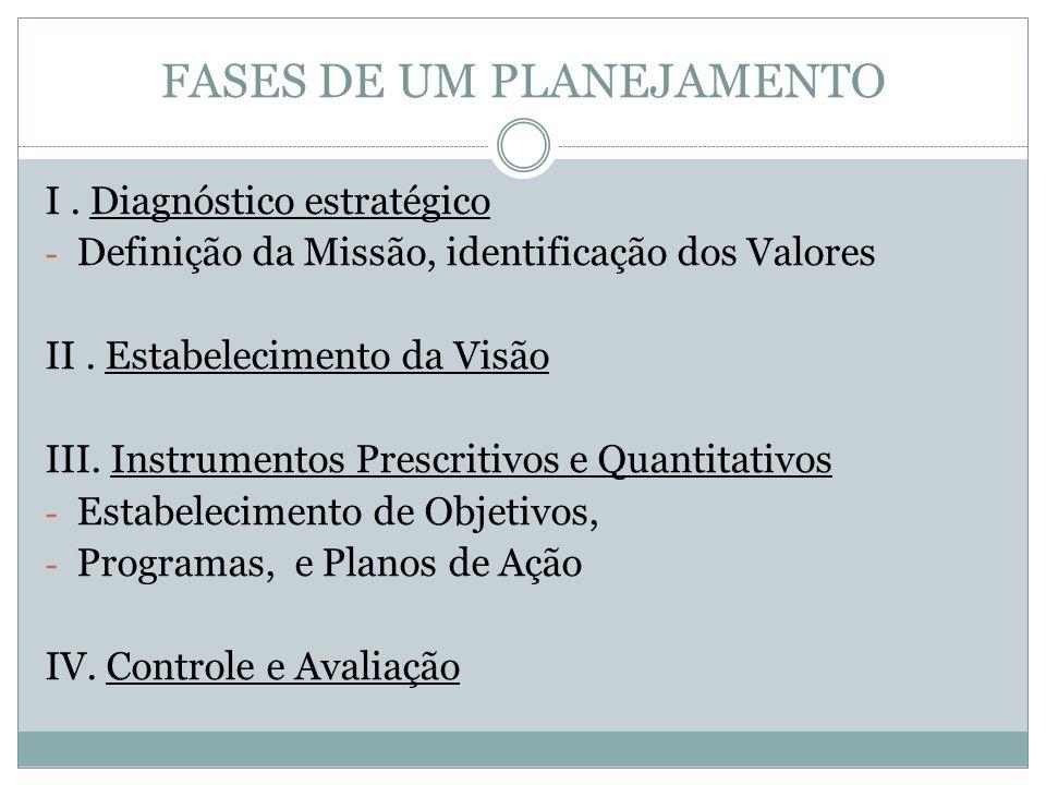 FASES DE UM PLANEJAMENTO I. Diagnóstico estratégico - Definição da Missão, identificação dos Valores II. Estabelecimento da Visão III. Instrumentos Pr