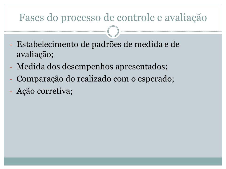 Fases do processo de controle e avaliação - Estabelecimento de padrões de medida e de avaliação; - Medida dos desempenhos apresentados; - Comparação d
