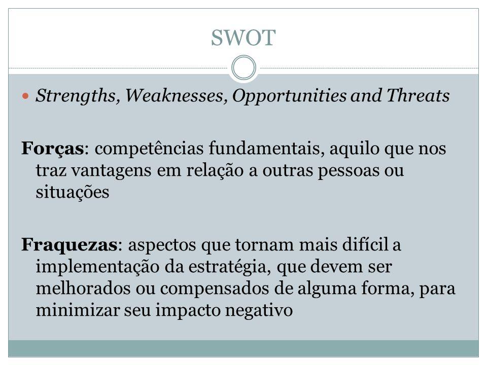 SWOT Strengths, Weaknesses, Opportunities and Threats Forças: competências fundamentais, aquilo que nos traz vantagens em relação a outras pessoas ou