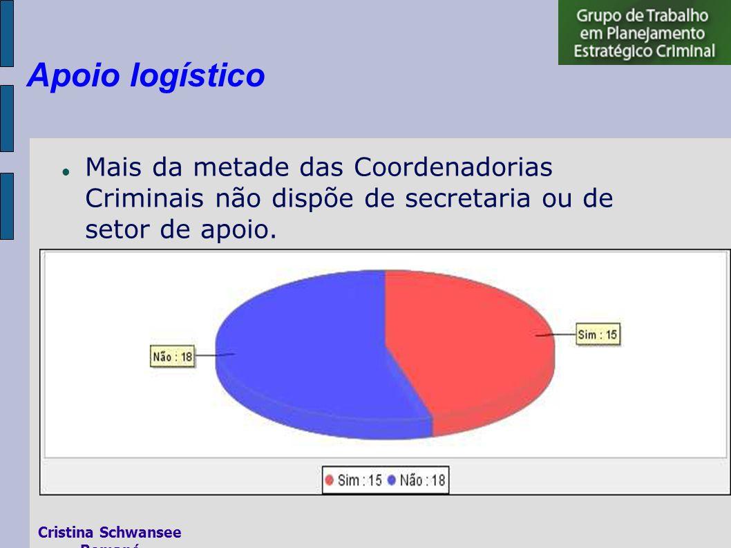 Mais da metade das Coordenadorias Criminais não dispõe de secretaria ou de setor de apoio.