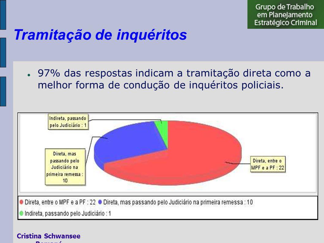97% das respostas indicam a tramitação direta como a melhor forma de condução de inquéritos policiais.