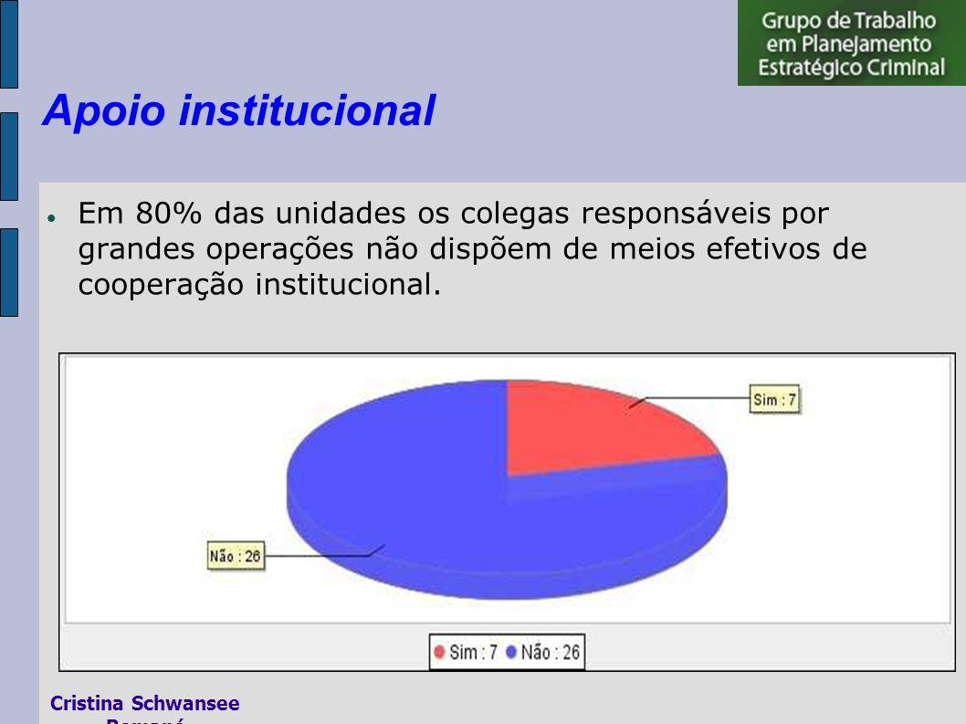 Em 80% das unidades os colegas responsáveis por grandes operações não dispõem de meios efetivos de cooperação institucional.