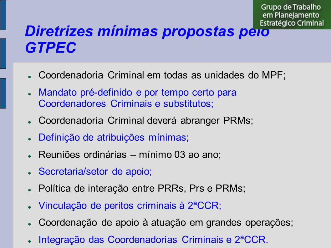 Diretrizes mínimas propostas pelo GTPEC Coordenadoria Criminal em todas as unidades do MPF; Mandato pré-definido e por tempo certo para Coordenadores Criminais e substitutos; Coordenadoria Criminal deverá abranger PRMs; Definição de atribuições mínimas; Reuniões ordinárias – mínimo 03 ao ano; Secretaria/setor de apoio; Política de interação entre PRRs, Prs e PRMs; Vinculação de peritos criminais à 2ªCCR; Coordenação de apoio à atuação em grandes operações; Integração das Coordenadorias Criminais e 2ªCCR.