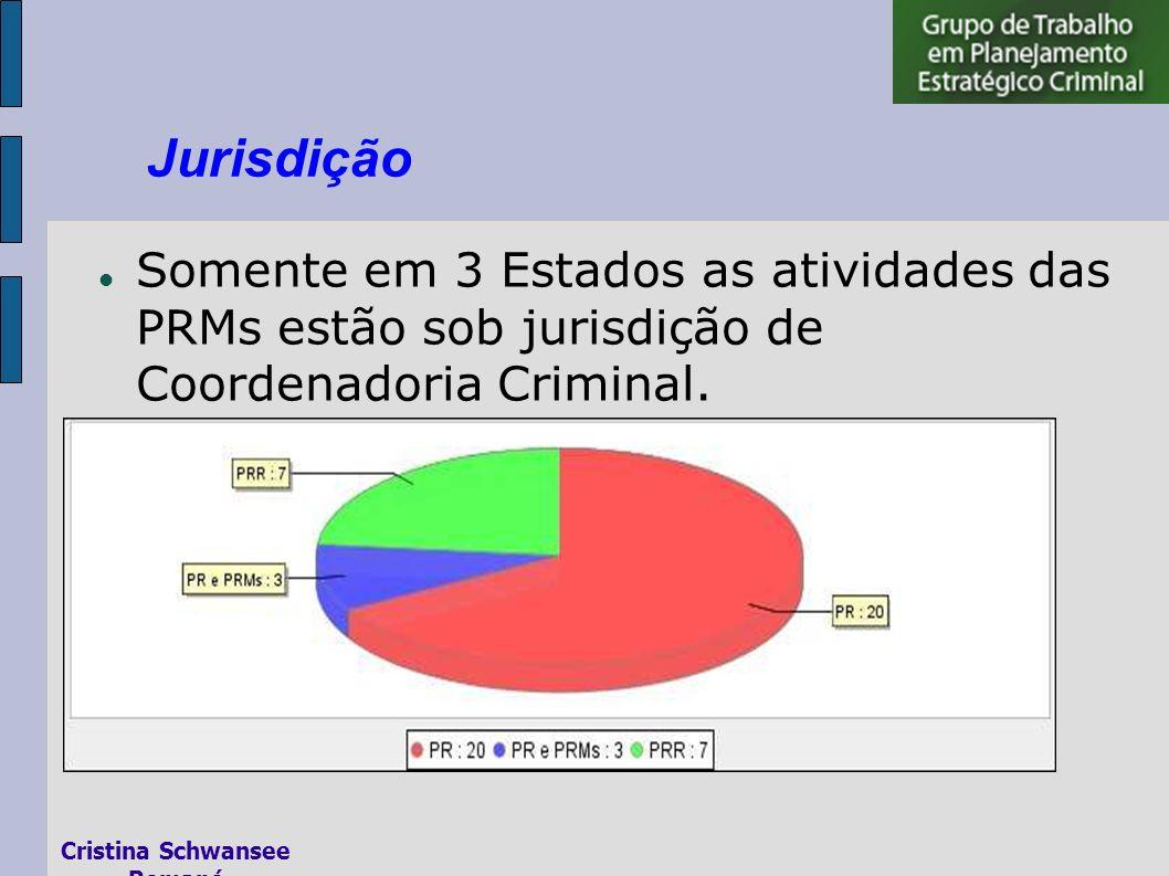 Somente em 3 Estados as atividades das PRMs estão sob jurisdição de Coordenadoria Criminal.