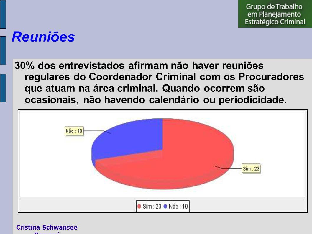 30% dos entrevistados afirmam não haver reuniões regulares do Coordenador Criminal com os Procuradores que atuam na área criminal.