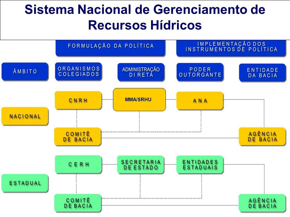 MMA / SRHU MMA/SRHU Sistema Nacional de Gerenciamento de Recursos Hídricos