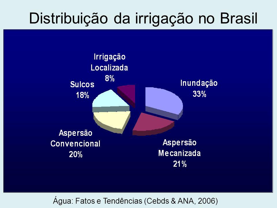 Distribuição da irrigação no Brasil Água: Fatos e Tendências (Cebds & ANA, 2006)