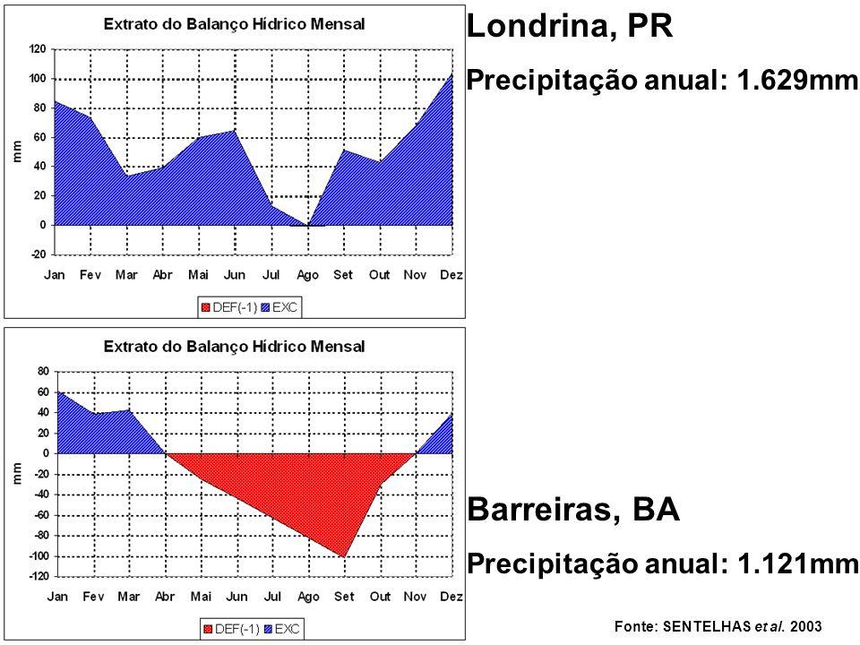 Fonte: SENTELHAS et al. 2003 Londrina, PR Precipitação anual: 1.629mm Barreiras, BA Precipitação anual: 1.121mm