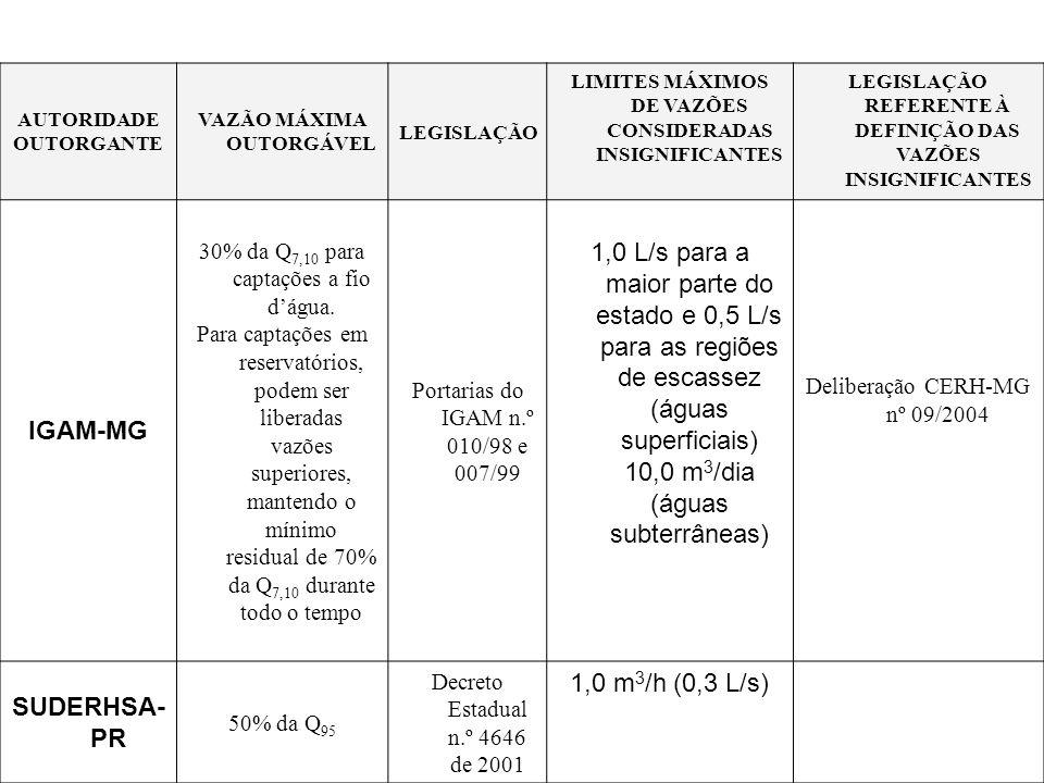 AUTORIDADE OUTORGANTE VAZÃO MÁXIMA OUTORGÁVEL LEGISLAÇÃO LIMITES MÁXIMOS DE VAZÕES CONSIDERADAS INSIGNIFICANTES LEGISLAÇÃO REFERENTE À DEFINIÇÃO DAS V