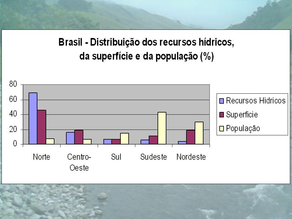 Organização da Gestão de Recursos Hídricos na Bacia Hidrográfica