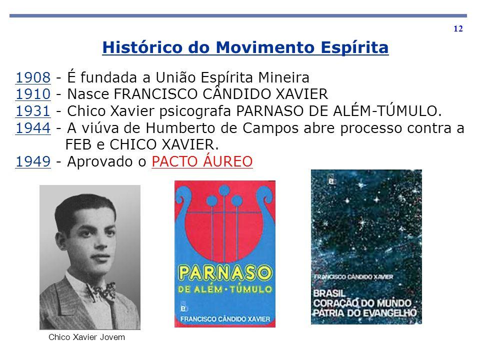 12 1908 - É fundada a União Espírita Mineira 1910 - Nasce FRANCISCO CÂNDIDO XAVIER 1931 - Chico Xavier psicografa PARNASO DE ALÉM-TÚMULO. 1944 - A viú
