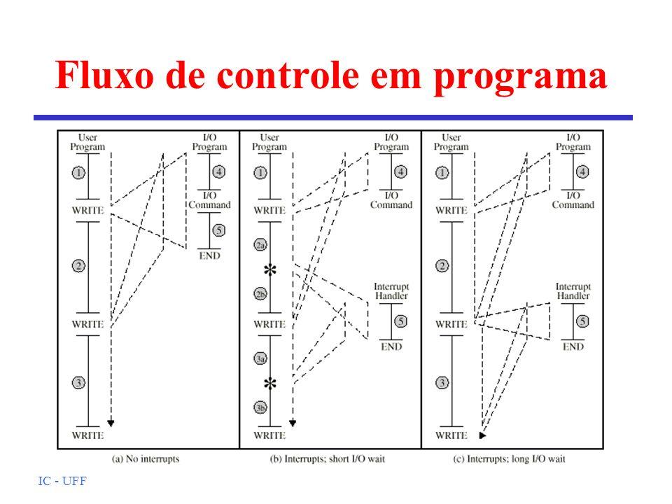 IC - UFF Fluxo de controle em programa