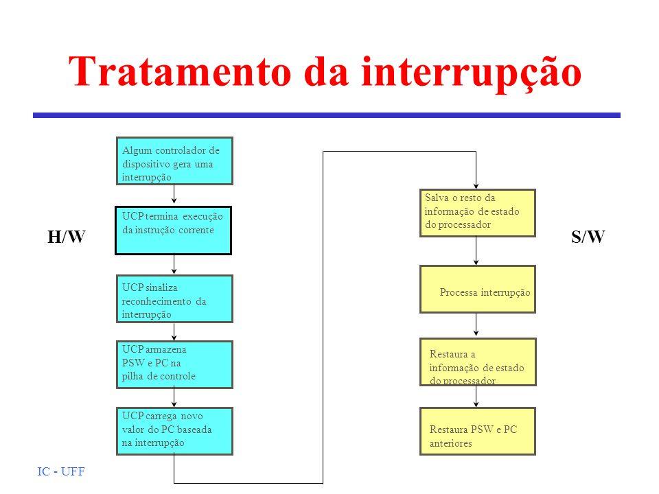 IC - UFF Tratamento da interrupção Algum controlador de dispositivo gera uma interrupção UCP termina execução da instrução corrente UCP sinaliza recon