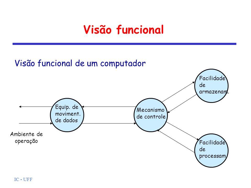 IC - UFF Visão funcional Visão funcional de um computador Equip. de moviment. de dados Mecanismo de controle Facilidade de armazenam. Facilidade de pr