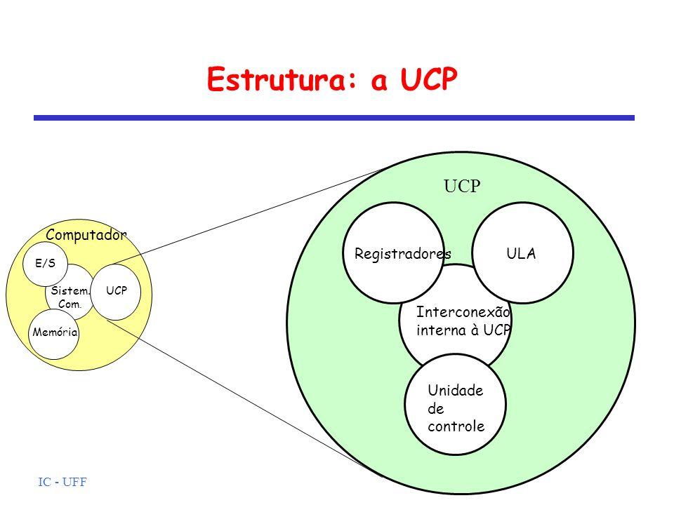 IC - UFF Estrutura: a UCP Computador ULA Unidade de controle Interconexão interna à UCP Registradores UCP E/S Memória Sistem. Com. UCP