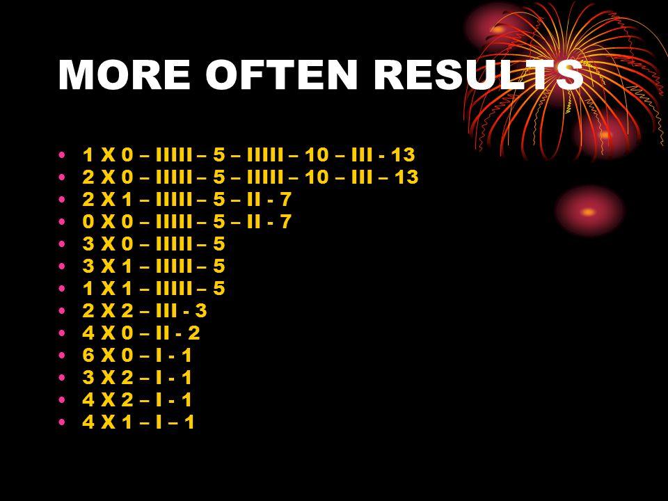 MORE OFTEN RESULTS 1 X 0 – IIIII – 5 – IIIII – 10 – III - 13 2 X 0 – IIIII – 5 – IIIII – 10 – III – 13 2 X 1 – IIIII – 5 – II - 7 0 X 0 – IIIII – 5 – II - 7 3 X 0 – IIIII – 5 3 X 1 – IIIII – 5 1 X 1 – IIIII – 5 2 X 2 – III - 3 4 X 0 – II - 2 6 X 0 – I - 1 3 X 2 – I - 1 4 X 2 – I - 1 4 X 1 – I – 1