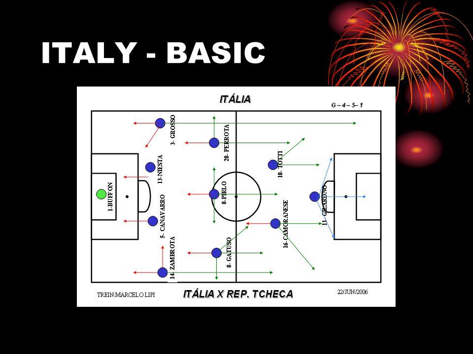 ITALY - BASIC