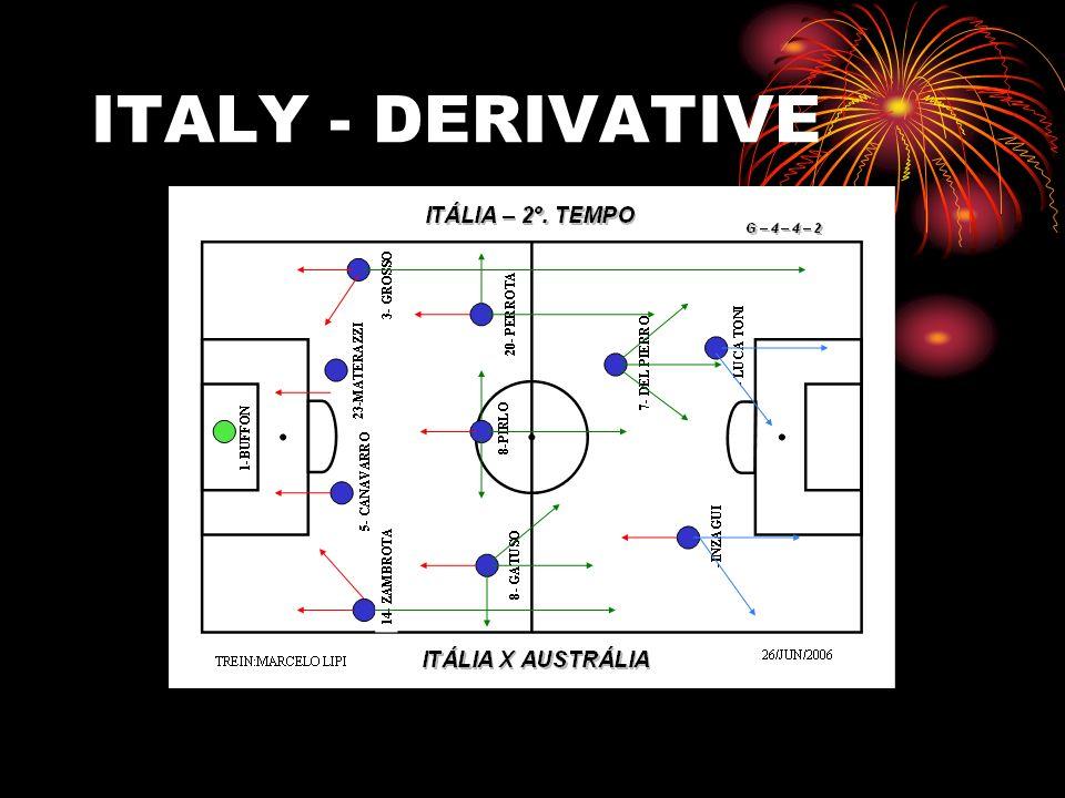 ITALY - DERIVATIVE
