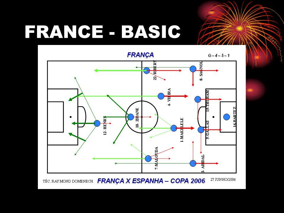 FRANCE - BASIC