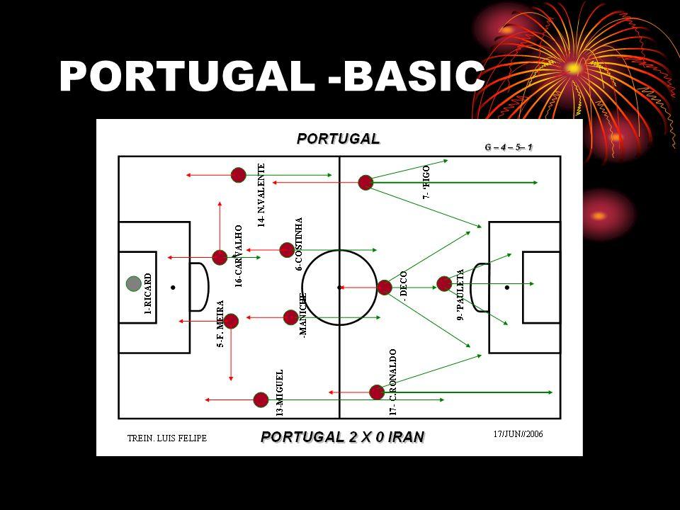 PORTUGAL -BASIC