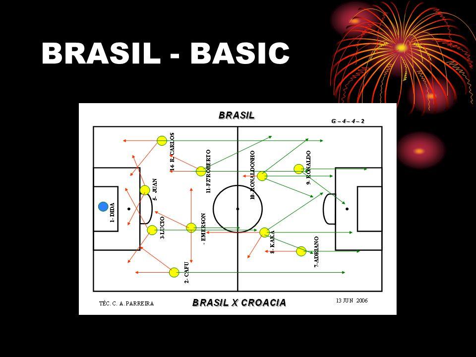 BRASIL - BASIC
