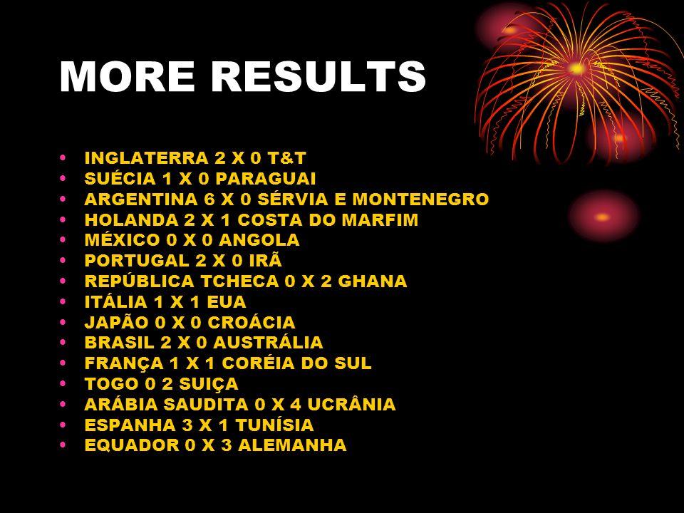 MORE RESULTS INGLATERRA 2 X 0 T&T SUÉCIA 1 X 0 PARAGUAI ARGENTINA 6 X 0 SÉRVIA E MONTENEGRO HOLANDA 2 X 1 COSTA DO MARFIM MÉXICO 0 X 0 ANGOLA PORTUGAL 2 X 0 IRÃ REPÚBLICA TCHECA 0 X 2 GHANA ITÁLIA 1 X 1 EUA JAPÃO 0 X 0 CROÁCIA BRASIL 2 X 0 AUSTRÁLIA FRANÇA 1 X 1 CORÉIA DO SUL TOGO 0 2 SUIÇA ARÁBIA SAUDITA 0 X 4 UCRÂNIA ESPANHA 3 X 1 TUNÍSIA EQUADOR 0 X 3 ALEMANHA
