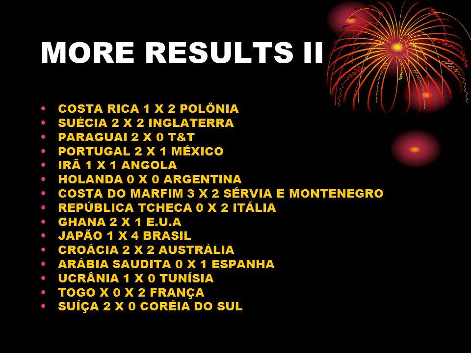 MORE RESULTS II COSTA RICA 1 X 2 POLÔNIA SUÉCIA 2 X 2 INGLATERRA PARAGUAI 2 X 0 T&T PORTUGAL 2 X 1 MÉXICO IRÃ 1 X 1 ANGOLA HOLANDA 0 X 0 ARGENTINA COSTA DO MARFIM 3 X 2 SÉRVIA E MONTENEGRO REPÚBLICA TCHECA 0 X 2 ITÁLIA GHANA 2 X 1 E.U.A JAPÃO 1 X 4 BRASIL CROÁCIA 2 X 2 AUSTRÁLIA ARÁBIA SAUDITA 0 X 1 ESPANHA UCRÂNIA 1 X 0 TUNÍSIA TOGO X 0 X 2 FRANÇA SUÍÇA 2 X 0 CORÉIA DO SUL