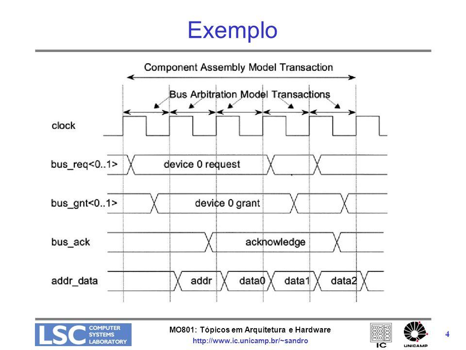 MO801: Tópicos em Arquitetura e Hardware http://www.ic.unicamp.br/~sandro 15 Canais TLM O pacote padrão inclui três canais: –tlm_fifo : implementa todas as interfaces unidirecionais –tlm_req_resp_channel : consiste de duas fifos intiator-target (master_if): –fornece put para fila de REQ e get para fila de RSP target-initiator(slave_if): –fornece put para fila de RSP e get para fila de REQ