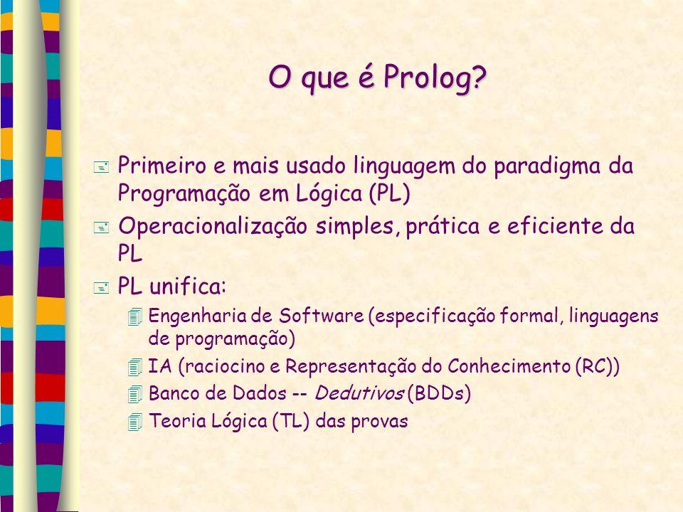 O que é Prolog? Primeiro e mais usado linguagem do paradigma da Programação em Lógica (PL) Operacionalização simples, prática e eficiente da PL PL uni