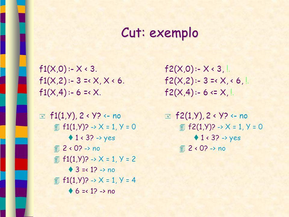 Cut: exemplo f1(X,0) :- X < 3. f1(X,2) :- 3 =< X, X < 6. f1(X,4) :- 6 =< X. f1(1,Y), 2 < Y? <- no f1(1,Y)? -> X = 1, Y = 0 1 yes 2 no f1(1,Y)? -> X =