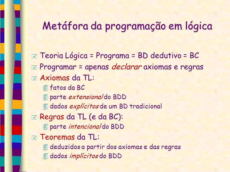 Metáfora da programação em lógica Teoria Lógica = Programa = BD dedutivo = BC Programar = apenas declarar axiomas e regras Axiomas da TL: fatos da BC parte extensional do BDD dados explícitos de um BD tradicional Regras da TL (e da BC): parte intencional do BDD Teoremas da TL: deduzidos a partir dos axiomas e das regras dados implícitos do BDD