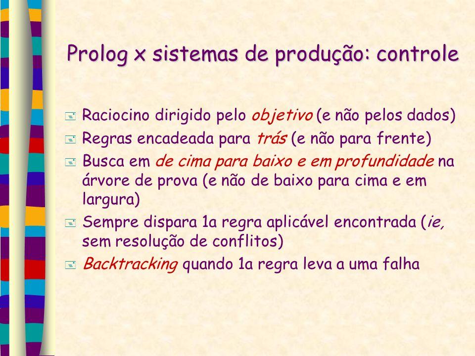 Prolog x sistemas de produção: controle Raciocino dirigido pelo objetivo (e não pelos dados) Regras encadeada para trás (e não para frente) Busca em de cima para baixo e em profundidade na árvore de prova (e não de baixo para cima e em largura) Sempre dispara 1a regra aplicável encontrada (ie, sem resolução de conflitos) Backtracking quando 1a regra leva a uma falha