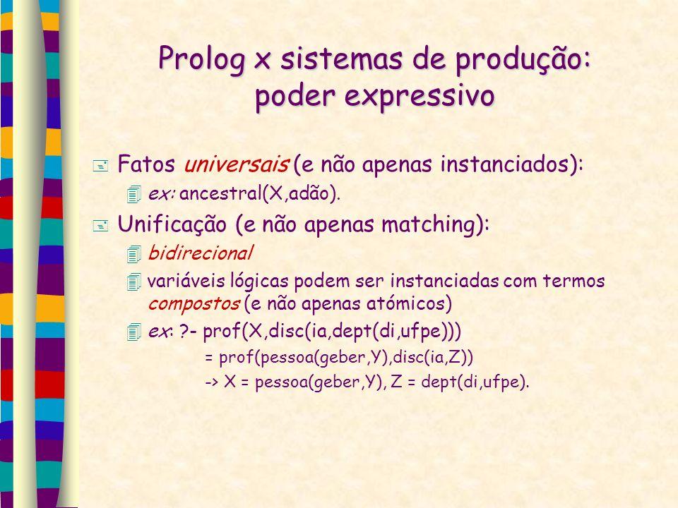 Prolog x sistemas de produção: poder expressivo Fatos universais (e não apenas instanciados): ex: ancestral(X,adão). Unificação (e não apenas matching