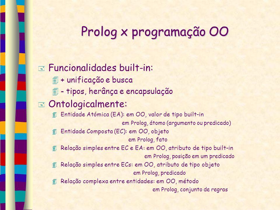 Prolog x programação OO Funcionalidades built-in: + unificação e busca - tipos, herânça e encapsulação Ontologicalmente: Entidade Atómica (EA): em OO, valor de tipo built-in em Prolog, átomo (argumento ou predicado) Entidade Composta (EC): em OO, objeto em Prolog, fato Relação simples entre EC e EA: em OO, atributo de tipo built-in em Prolog, posição em um predicado Relação simples entre ECs: em OO, atributo de tipo objeto em Prolog, predicado Relação complexa entre entidades: em OO, método em Prolog, conjunto de regras