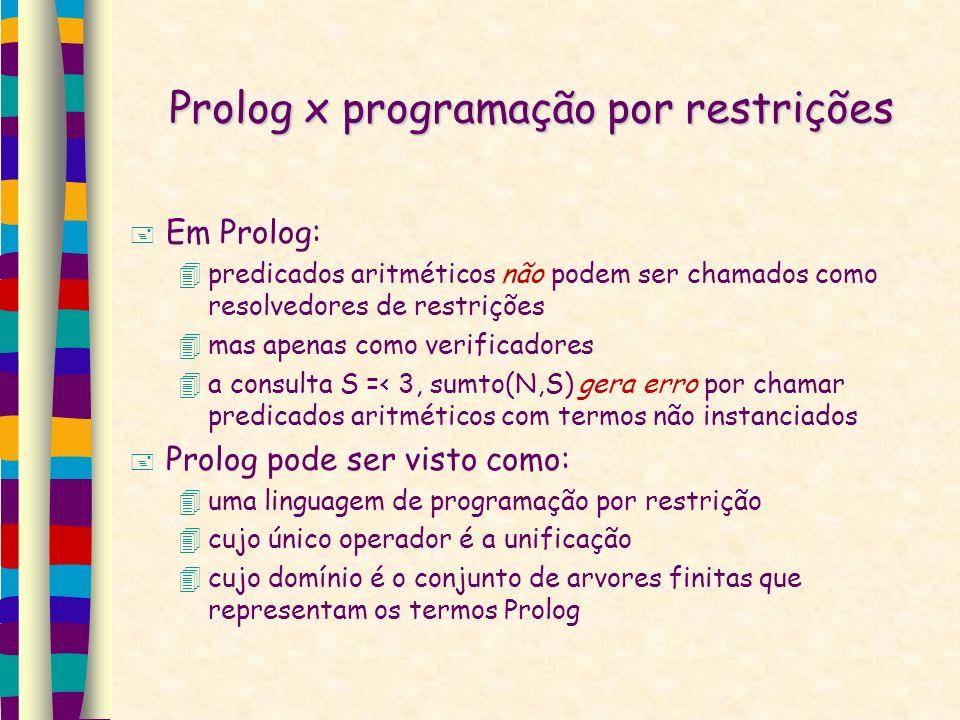 Prolog x programação por restrições Em Prolog: predicados aritméticos não podem ser chamados como resolvedores de restrições mas apenas como verificadores a consulta S =< 3, sumto(N,S) gera erro por chamar predicados aritméticos com termos não instanciados Prolog pode ser visto como: uma linguagem de programação por restrição cujo único operador é a unificação cujo domínio é o conjunto de arvores finitas que representam os termos Prolog