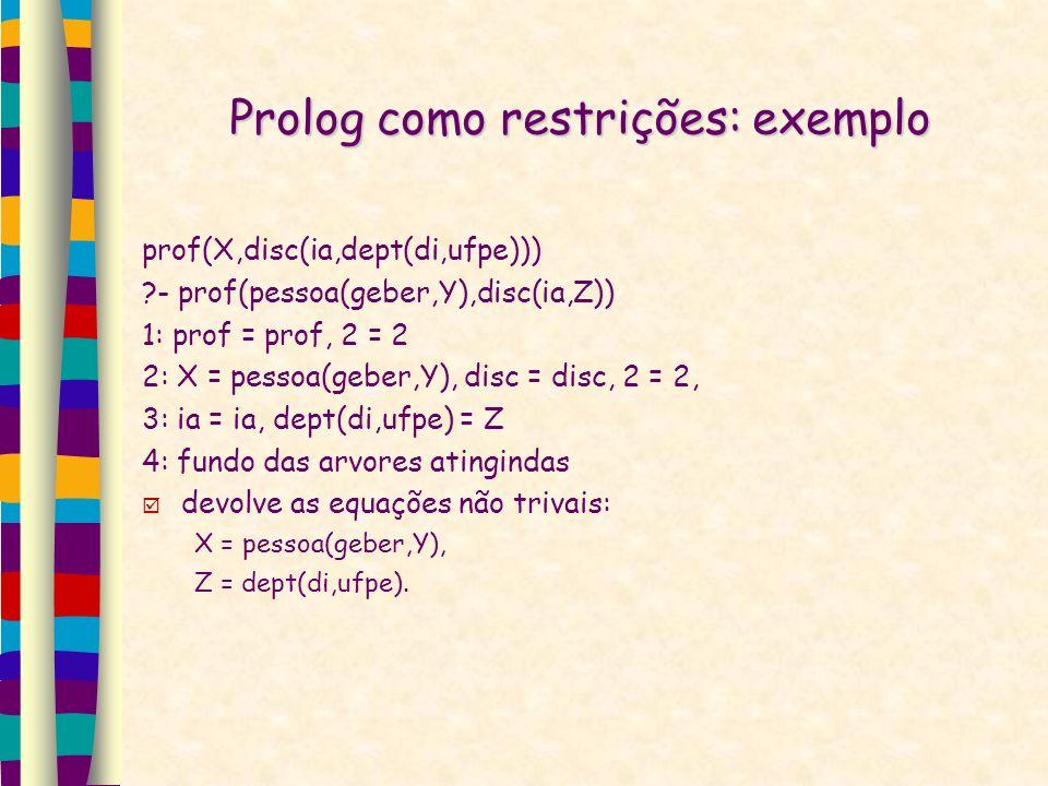 Prolog como restrições: exemplo prof(X,disc(ia,dept(di,ufpe))) ?- prof(pessoa(geber,Y),disc(ia,Z)) 1: prof = prof, 2 = 2 2: X = pessoa(geber,Y), disc = disc, 2 = 2, 3: ia = ia, dept(di,ufpe) = Z 4: fundo das arvores atingindas devolve as equações não trivais: X = pessoa(geber,Y), Z = dept(di,ufpe).