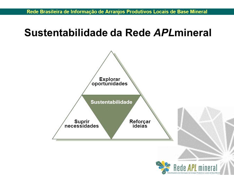Rede Brasileira de Informação de Arranjos Produtivos Locais de Base Mineral Sustentabilidade da Rede APLmineral Explorar oportunidades Suprir necessidades Reforçar ideias Sustentabilidade