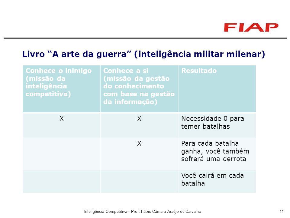 Inteligência Competitiva – Prof. Fábio Câmara Araújo de Carvalho11 Livro A arte da guerra (inteligência militar milenar) Conhece o inimigo (missão da