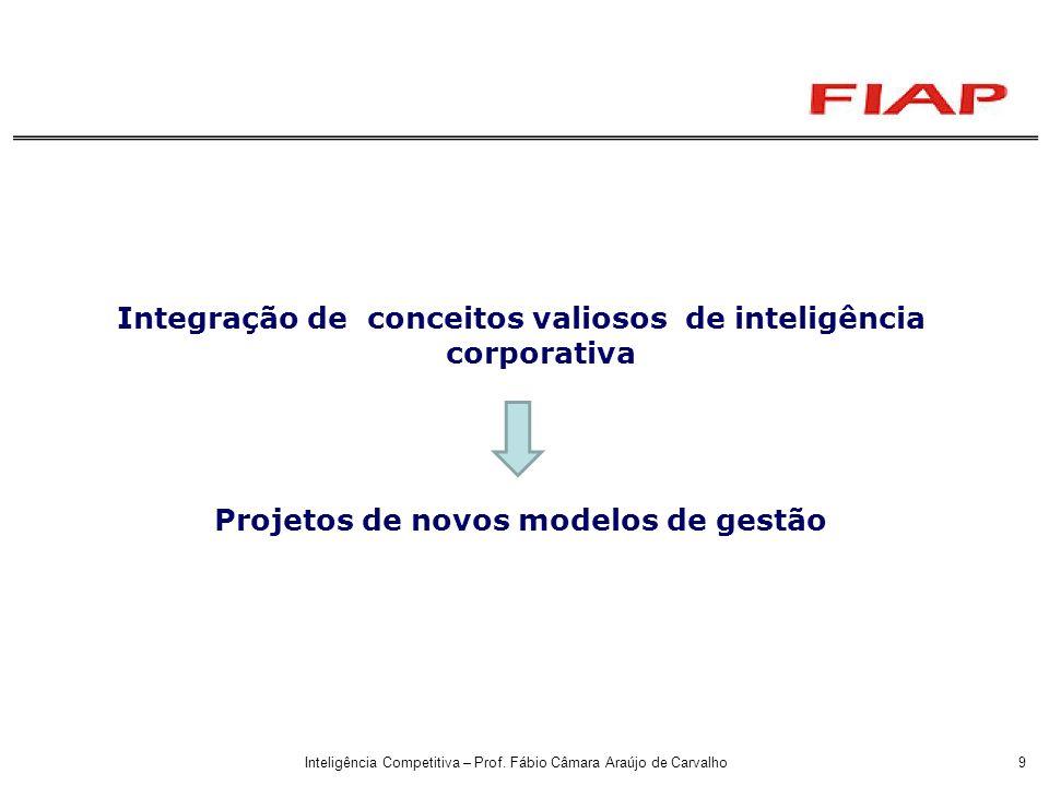 Inteligência Competitiva – Prof. Fábio Câmara Araújo de Carvalho9 Integração de conceitos valiosos de inteligência corporativa Projetos de novos model