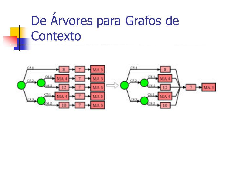De Árvores para Grafos de Contexto