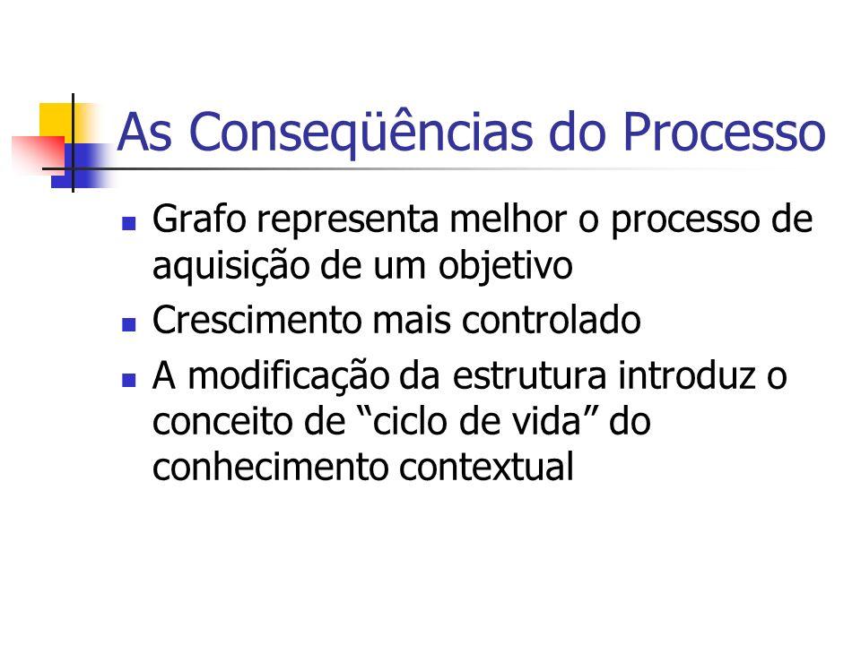 As Conseqüências do Processo Grafo representa melhor o processo de aquisição de um objetivo Crescimento mais controlado A modificação da estrutura introduz o conceito de ciclo de vida do conhecimento contextual