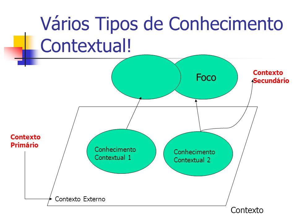 Vários Tipos de Conhecimento Contextual.