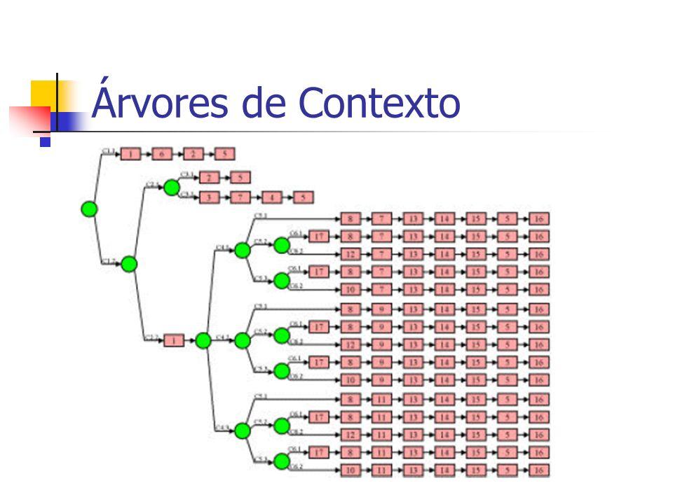 Árvores de Contexto